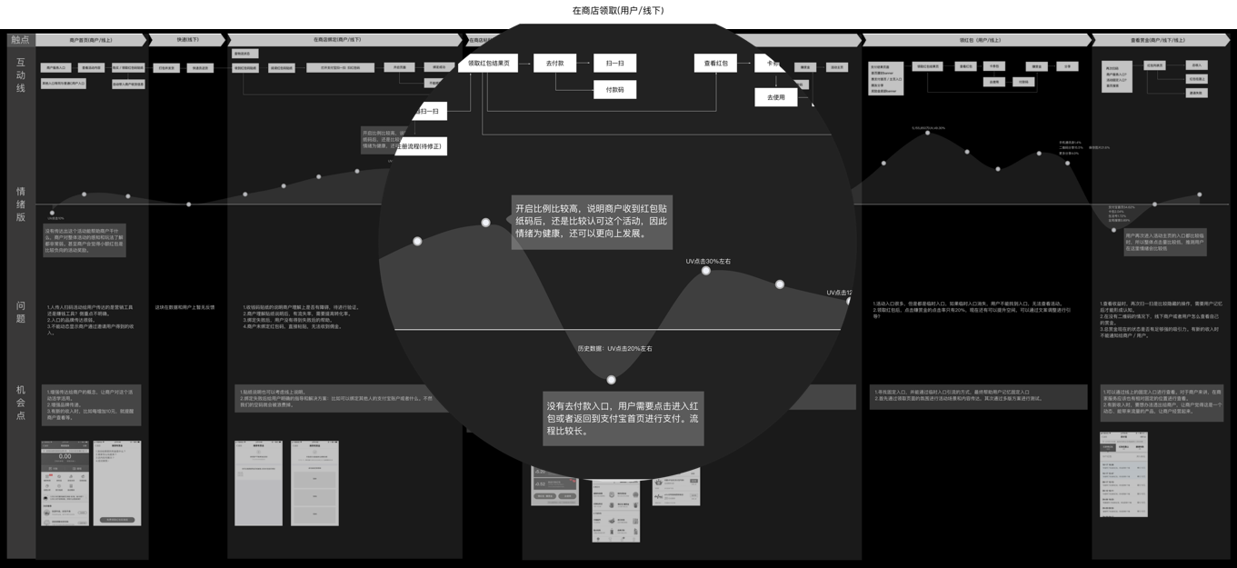 营销活动设计的数据驱动