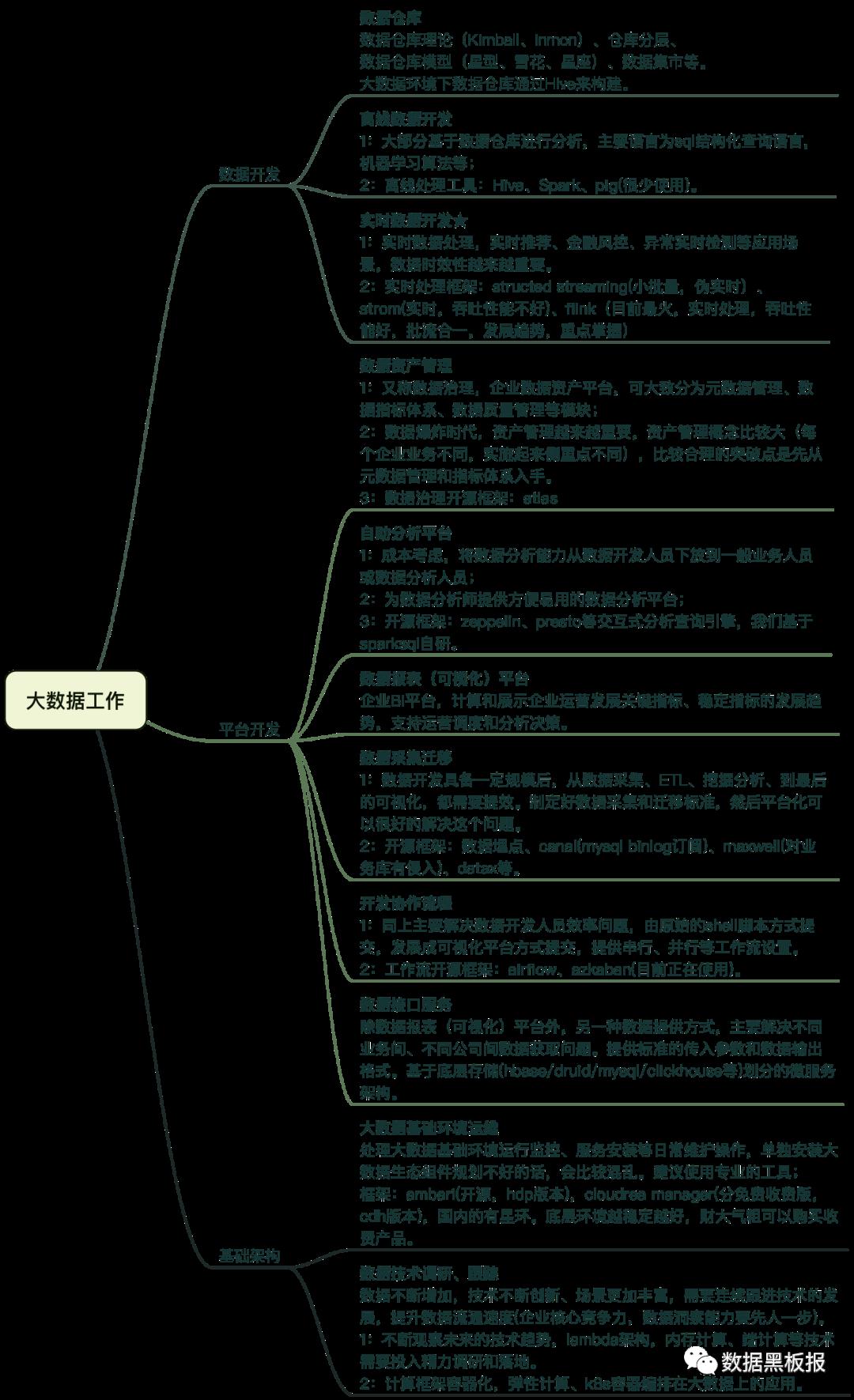 大数据产品平台化体系.xmind