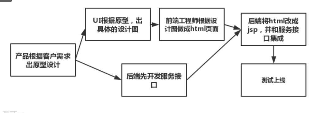 前后端分离架构概述