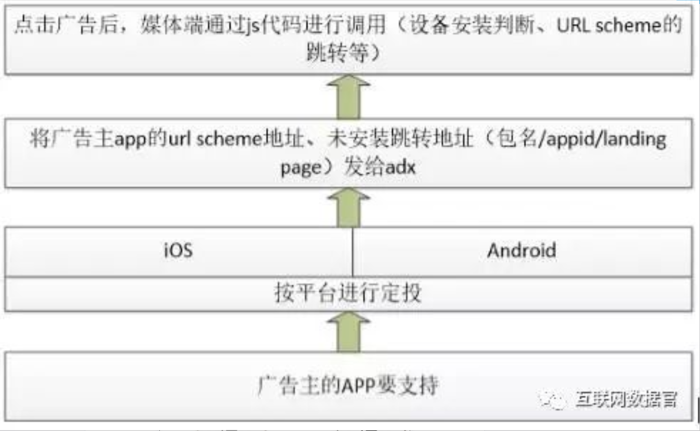 app上的deeplink技术,到底是什么?