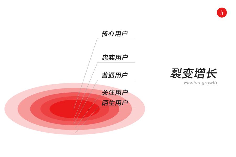 私域用户经营的五个模型