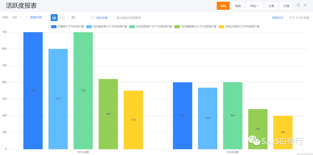 SaaS创业路线图销售过程管理及实操示例