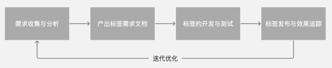 一文从0到1掌握用户画像知识体系