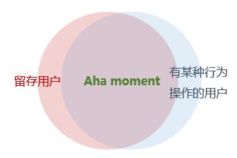 优秀的Aha Moment,能让用户上瘾